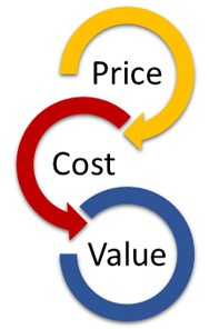 Quotation Price Cost Value